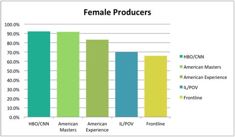 female_producers
