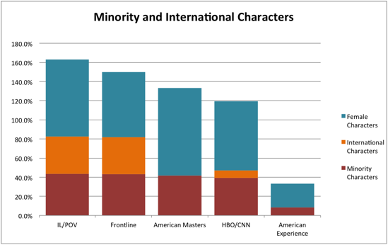 minority_and_intl_characters