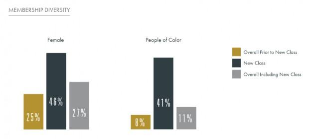 Membership diversity among Class of 2016